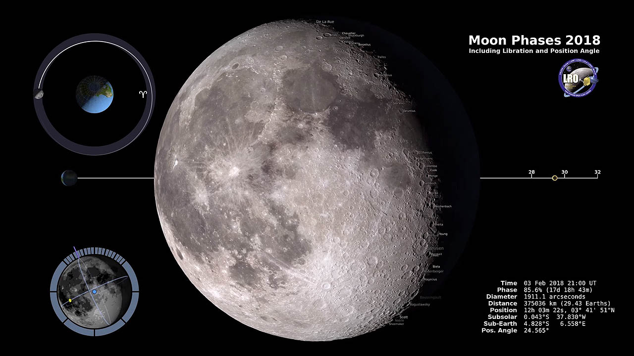 Moon Phases 2018