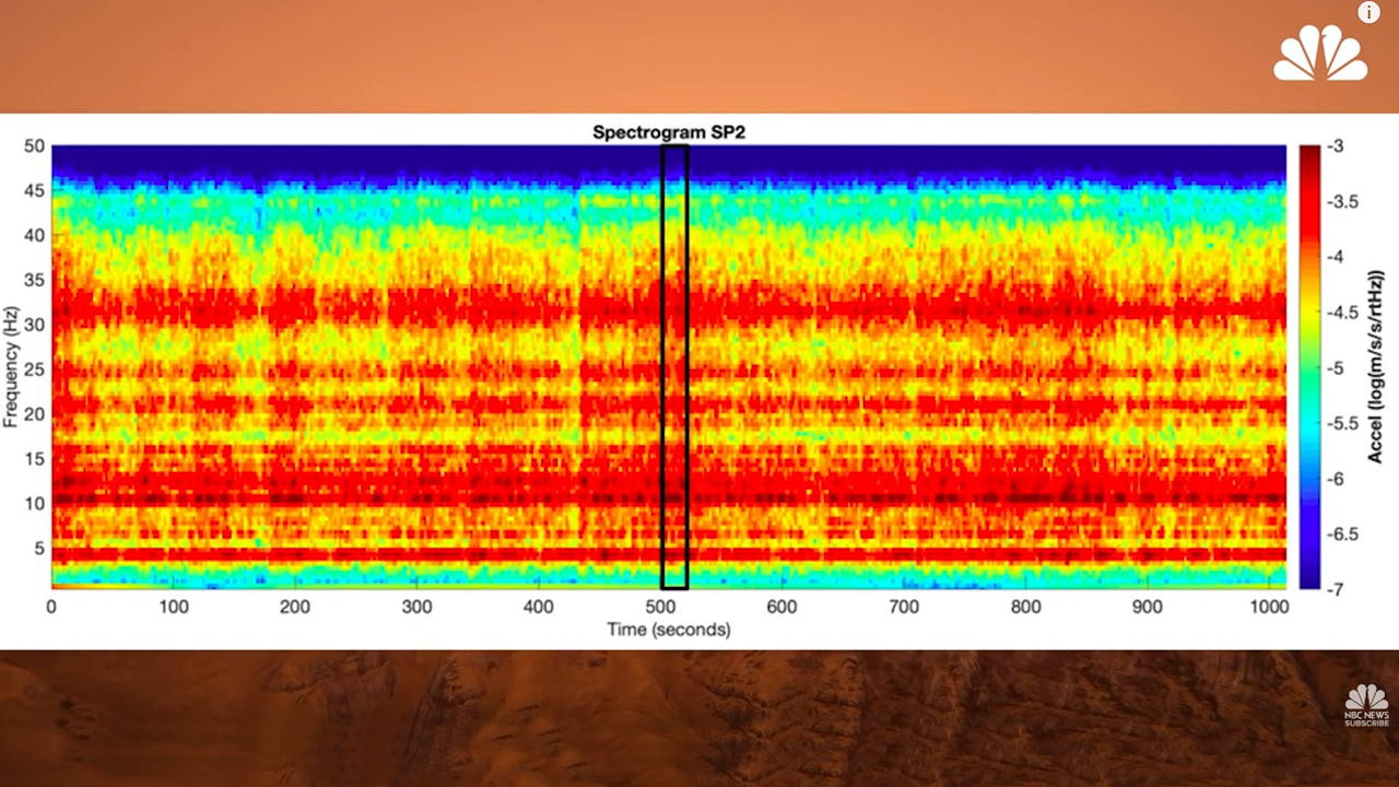 This Is What The Wind Sounds Like on Mars | Mach | NBC News